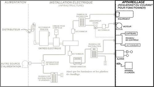 Formation connexion d'appareillage électrique